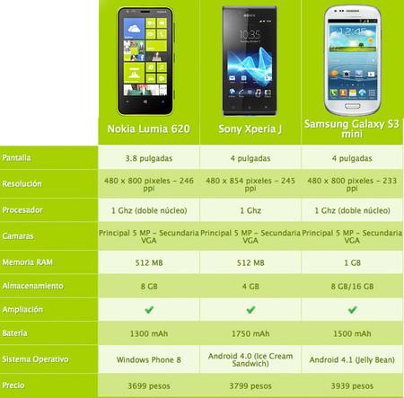 Smartphones que puedes comprar por un poco más de tres mil pesos