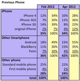 El 38% de nuevos iPhone van a parar a manos de antiguos usuarios de Android y BlackBerry