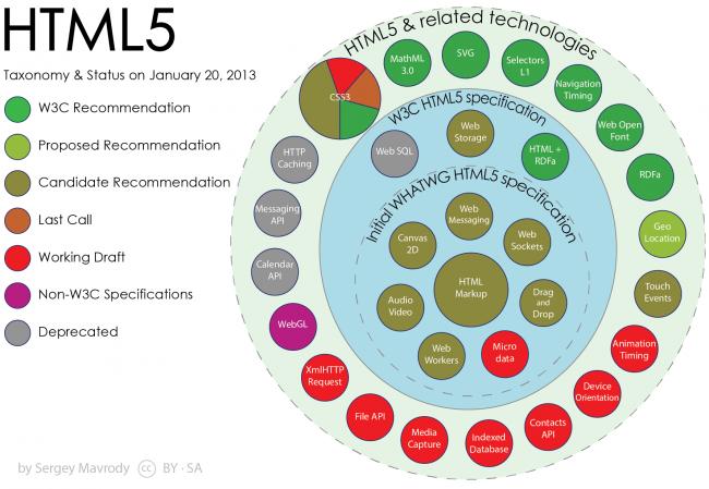 APIs de HTML5