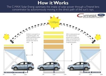Ford C-Max Solar Energi Concept Pérgola Solar 02