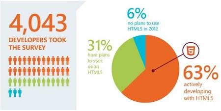 HTML5 es el futuro, el 94% de los desarrolladores creen que será fundamental en 2 años