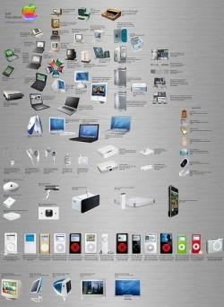 Una imagen con todos los productos Apple