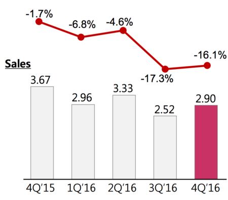 Ventas LG último trimestre 2016