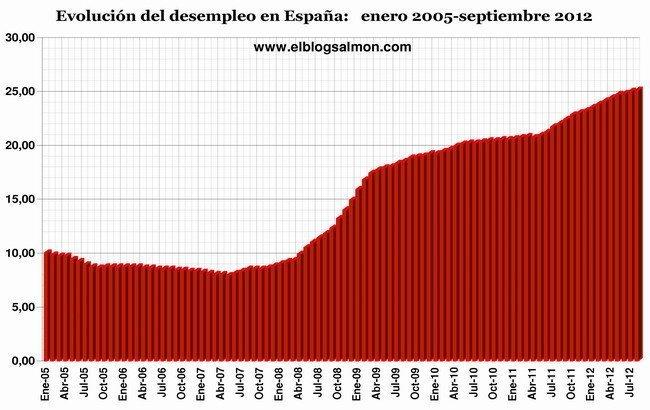 Costo deuda española 10yr
