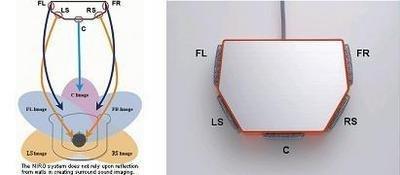 Niro, un único altavoz para sonido surround