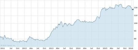Evolucion Dolar Yen