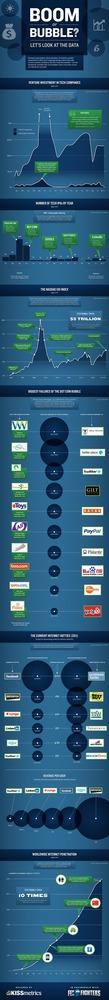 Puntocom: boom o burbuja (infografía)