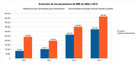 Evolucion Perceptores Rmi
