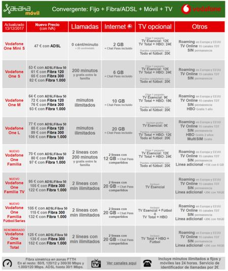 Nuevas Tarifas Convergentes Vodafone One Familia