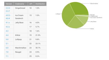 Distribución de Android en Febrero 2017: Nougat supera el 1%