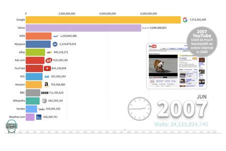 La evolución de las páginas webs más visitadas desde 1993, en un vídeo animado