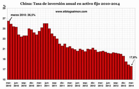 El crecimiento y la inversión continúan a la baja en la segunda economía mundial