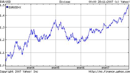 El dolar, el euro y las dificultades para los pequeños