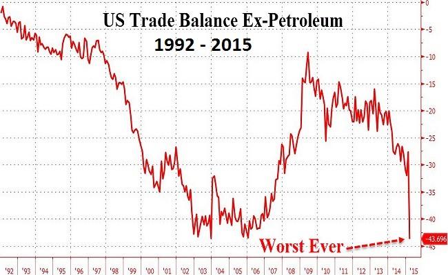O ex-Trade Balance US Petroleum