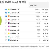 Apenas se ha lanzado Android N y Google podría estar ya trabajando en Android O