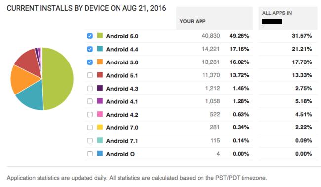 Android O Interrogante