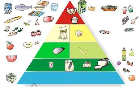 Pirámide de alimentación interactiva: coloca los alimentos en su lugar