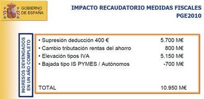700 millones de euros en deducciones para pymes ¿seguro?