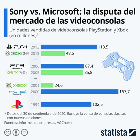 Statista Graficos Ventas Consolas