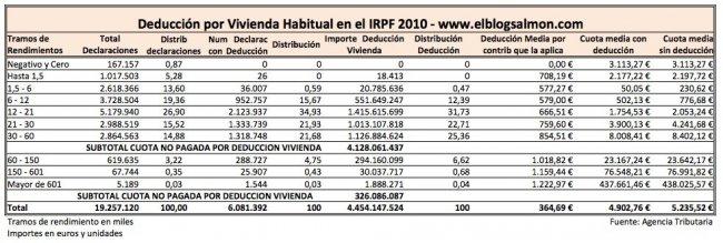 irpf-vivienda-habitual-2010.jpg