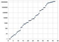 Los díscolos números primos (II)