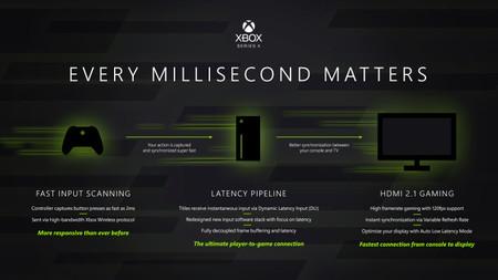 Xbox Series X Controles Latencia