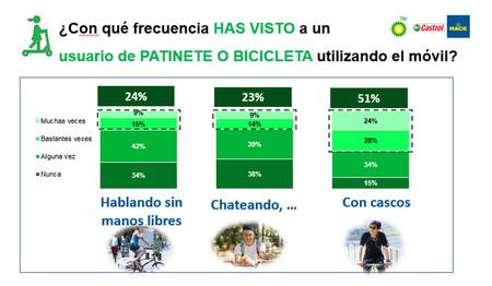 Usuario Bici Patinene Usando Movil