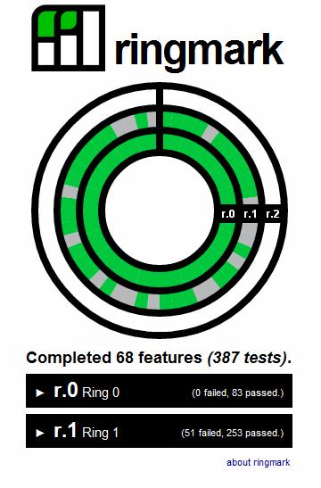 Ringmark pruebas para web móvil HTML5