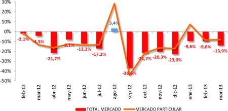 Ventas de marzo de 2013: el PIVE aguanta la caída pero no obra milagros en la semana santa