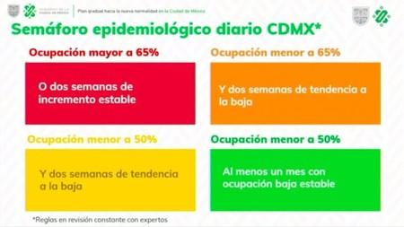 Semaforo Epidemiologico Cdmx