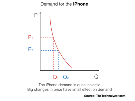Price Elasticity Of Iphone Demand