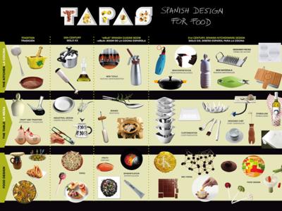 Llega a Madrid 'Big Food' para unir gastronomía y diseño