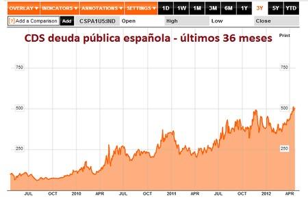El mercado no cree en España y apuesta a su fracaso