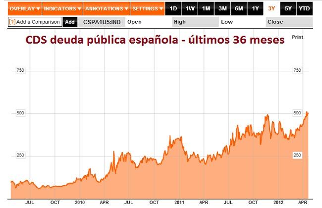 CDS deuda publica española