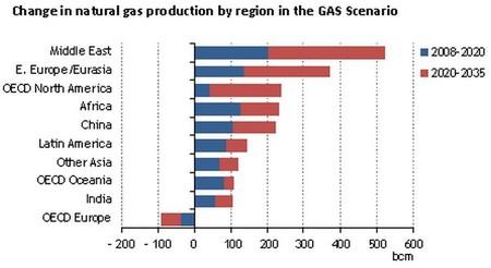 Producción Gas Natural
