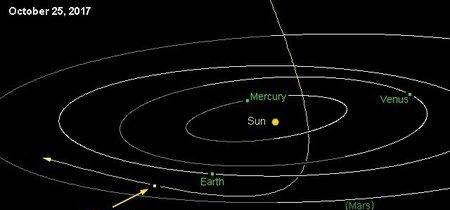 ¿Se ha descubierto el primer cometa que procede de otro sistema solar?