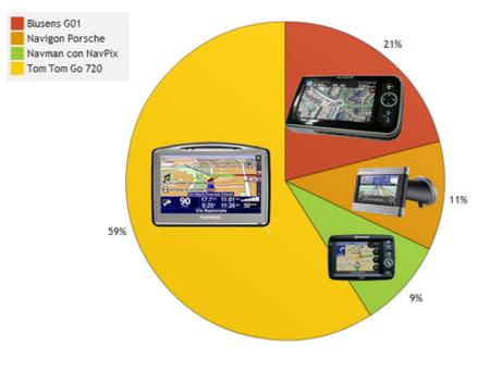 Mejor navegador GPS del año 2007