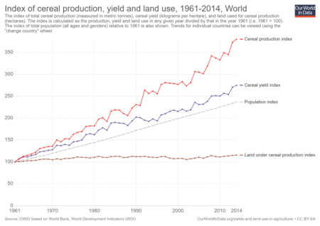 Index Of Cereal Production Yield And Land Use 1961 2014 1