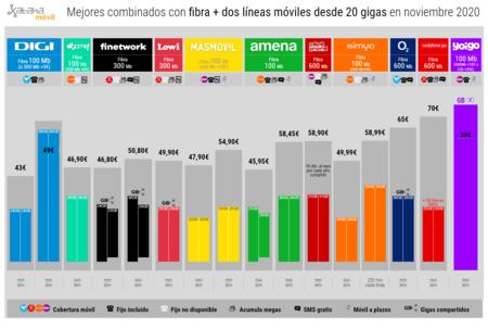 Mejores Combinados Con Fibra Dos Lineas Moviles Desde 20 Gigas En Noviembre 2020