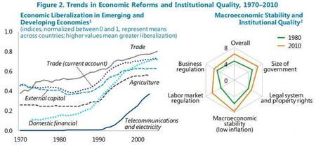 Reformas para mejorar la productividad, según el FMI