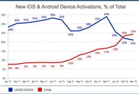 EEUU-China-Android-activaciones