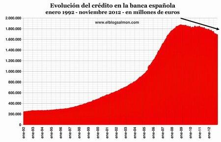 Nivel de Crédito banca española a noviembre 2012