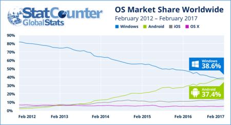 Android vs Windows uso de Internet
