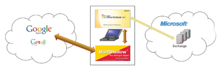 MailShadow: Sincroniza Microsoft Exchange con las Google Apps