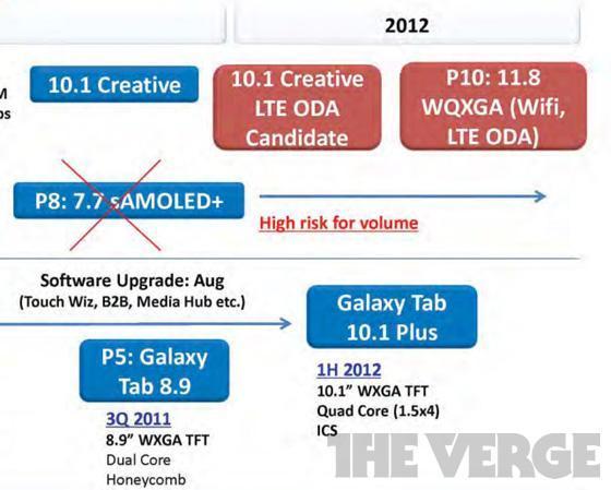 Samsung P10 11.8 pulgadas