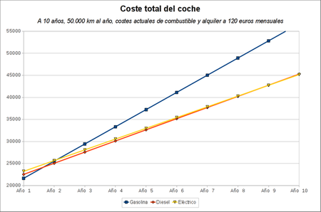 Analisis de costes de Renault Fluence Z.E. y Fluence en 50.000 km/año