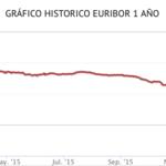 El euríbor baja al 0,042 % en enero y se acerca a terreno negativo