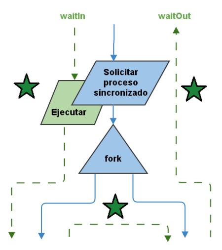 Nodo de un árbol de procesos asíncronos con un subflujo síncrono