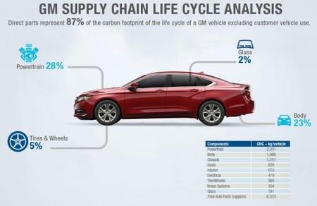 Análisis GM ciclo de vida