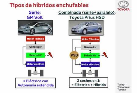 Prius híbrido eléctrico enchufable vs Chevrolet Volt/Opel Ampera